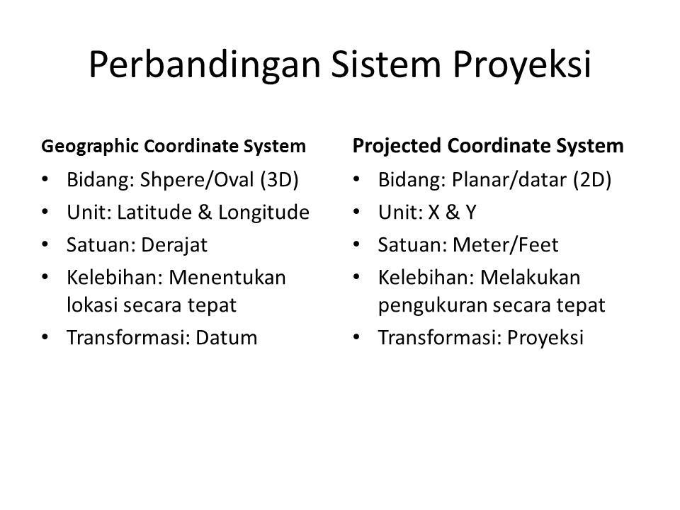 Perbandingan Sistem Proyeksi