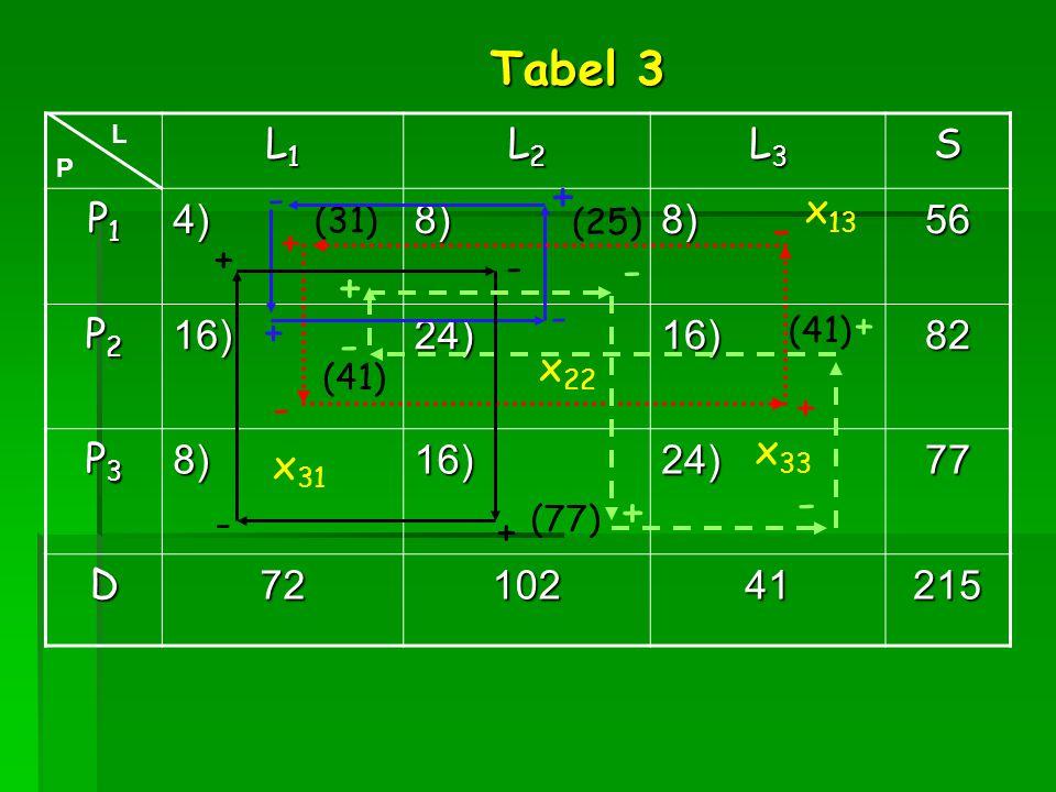 Tabel 3 + - - + - - + L1 L2 L3 S P1 4) 8) 56 P2 16) 24) 82 P3 77 D 72