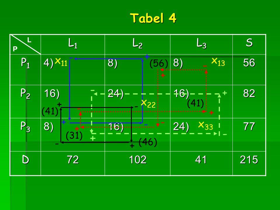 Tabel 4 + - - - + L1 L2 L3 S P1 4) 8) 56 P2 16) 24) 82 P3 77 D 72 102