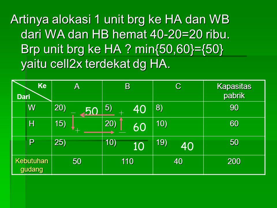 Artinya alokasi 1 unit brg ke HA dan WB dari WA dan HB hemat 40-20=20 ribu. Brp unit brg ke HA min{50,60}={50} yaitu cell2x terdekat dg HA.