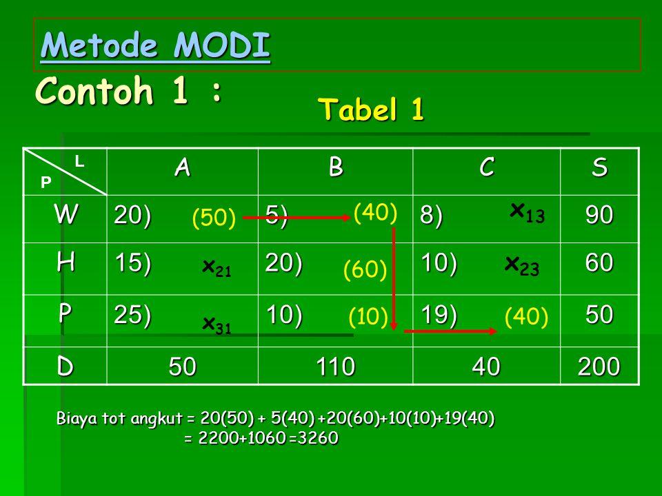 Contoh 1 : Metode MODI Tabel 1 A B C S W 20) 5) 8) 90 H 15) 10) 60 P