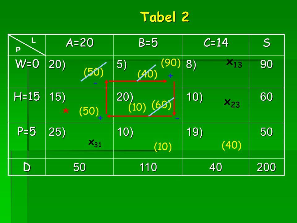 Tabel 2 * A=20 B=5 C=14 S W=0 20) 5) 8) 90 H=15 15) 10) 60 P=5 25) 19)