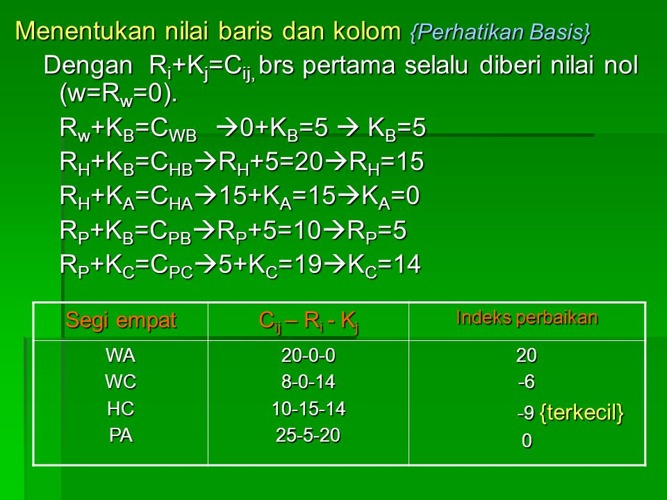 Menentukan nilai baris dan kolom {Perhatikan Basis}