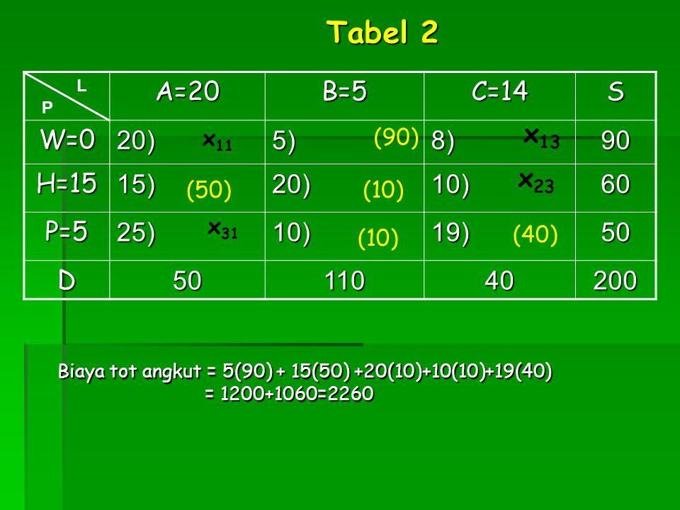 Tabel 2 A=20 B=5 C=14 S W=0 20) 5) 8) 90 H=15 15) 10) 60 P=5 25) 19)