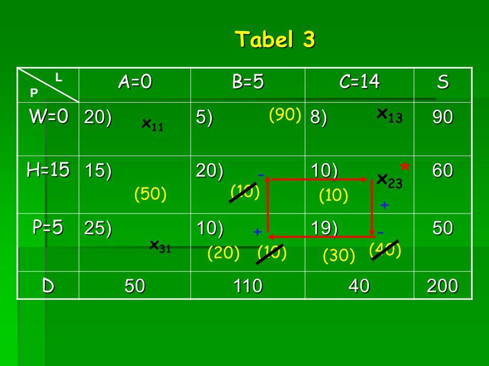 Tabel 3 * A=0 B=5 C=14 S W=0 20) 5) 8) 90 H=15 15) 10) 60 P=5 25) 19)