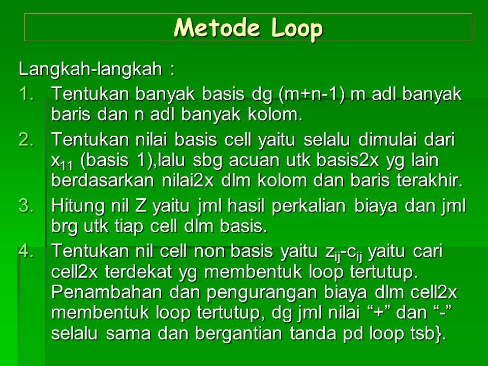Metode Loop Langkah-langkah :