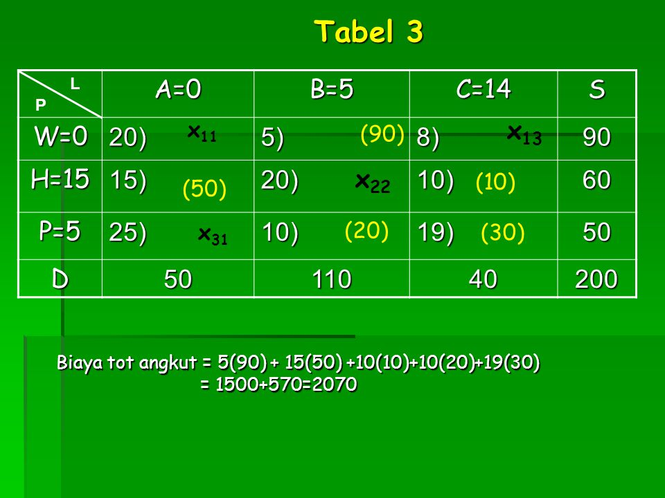 Tabel 3 A=0 B=5 C=14 S W=0 20) 5) 8) 90 H=15 15) 10) 60 P=5 25) 19) 50