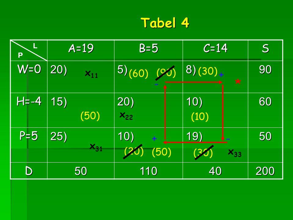 Tabel 4 * A=19 B=5 C=14 S W=0 20) 5) 8) 90 H=-4 15) 10) 60 P=5 25) 19)