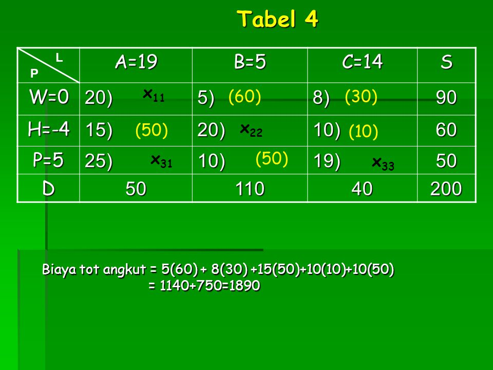 Tabel 4 A=19 B=5 C=14 S W=0 20) 5) 8) 90 H=-4 15) 10) 60 P=5 25) 19)
