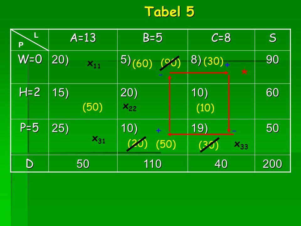 Tabel 5 * A=13 B=5 C=8 S W=0 20) 5) 8) 90 H=2 15) 10) 60 P=5 25) 19)