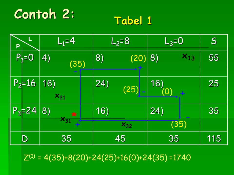 Contoh 2: Tabel 1 + - - + * - + L1=4 L2=8 L3=0 S P1=0 4) 8) 55 P2=16