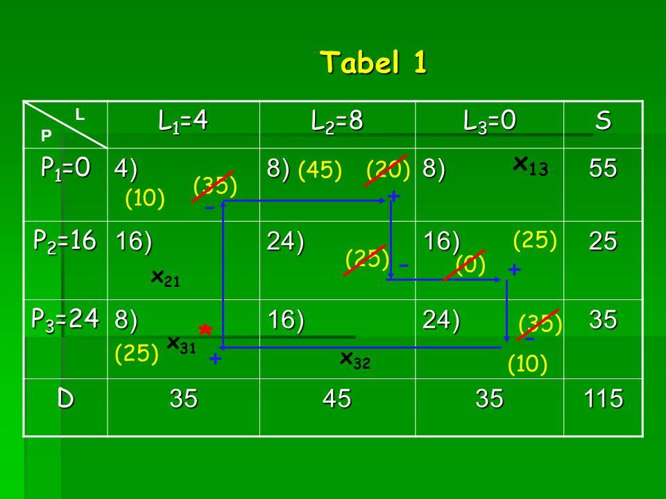 Tabel 1 + - - + * - + L1=4 L2=8 L3=0 S P1=0 4) 8) 55 P2=16 16) 24) 25
