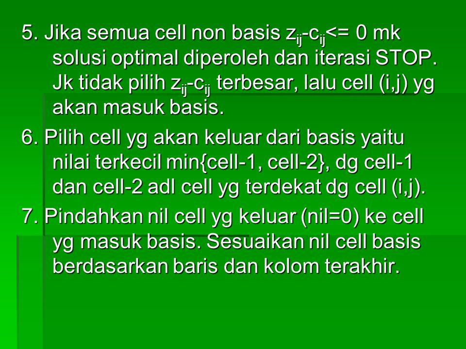 5. Jika semua cell non basis zij-cij<= 0 mk solusi optimal diperoleh dan iterasi STOP. Jk tidak pilih zij-cij terbesar, lalu cell (i,j) yg akan masuk basis.