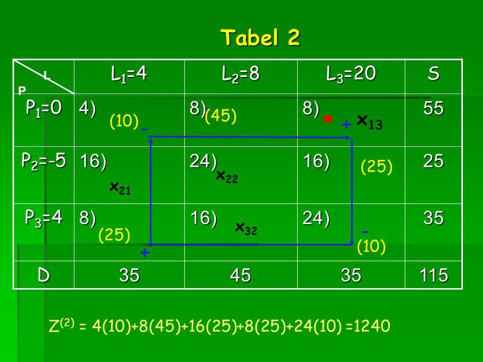 Tabel 2 * + - - + L1=4 L2=8 L3=20 S P1=0 4) 8) 55 P2=-5 16) 24) 25