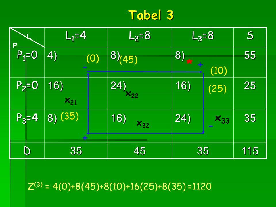 Tabel 3 * + - - + L1=4 L2=8 L3=8 S P1=0 4) 8) 55 P2=0 16) 24) 25 P3=4
