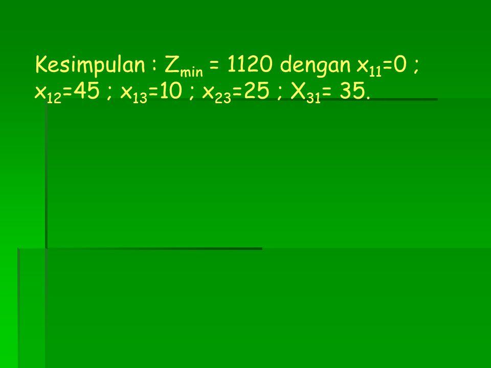 Kesimpulan : Zmin = 1120 dengan x11=0 ; x12=45 ; x13=10 ; x23=25 ; X31= 35.