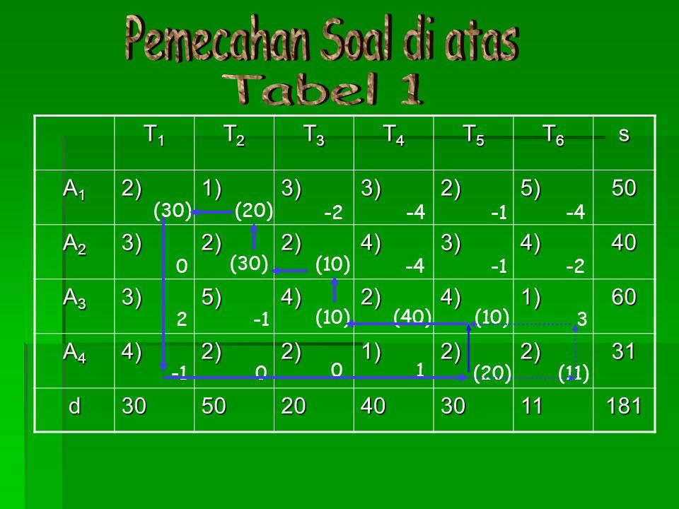 Pemecahan Soal di atas Tabel 1 T1 T2 T3 T4 T5 T6 s A1 2) 1) 3) 5) 50