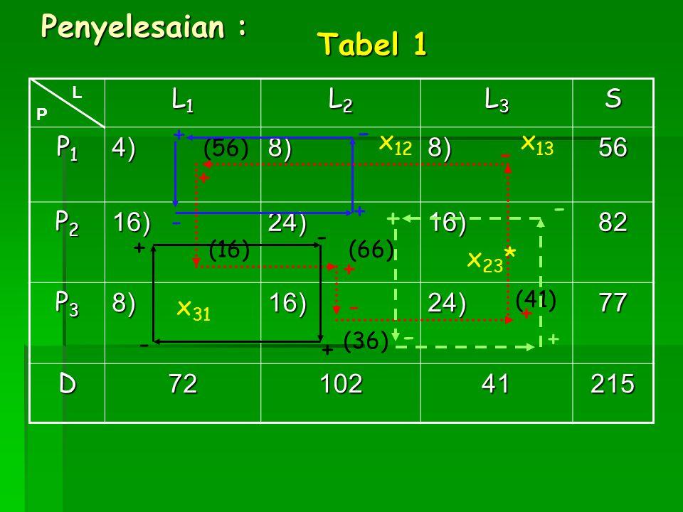 Penyelesaian : Tabel 1 - - - + - L1 L2 L3 S P1 4) 8) 56 P2 16) 24) 82