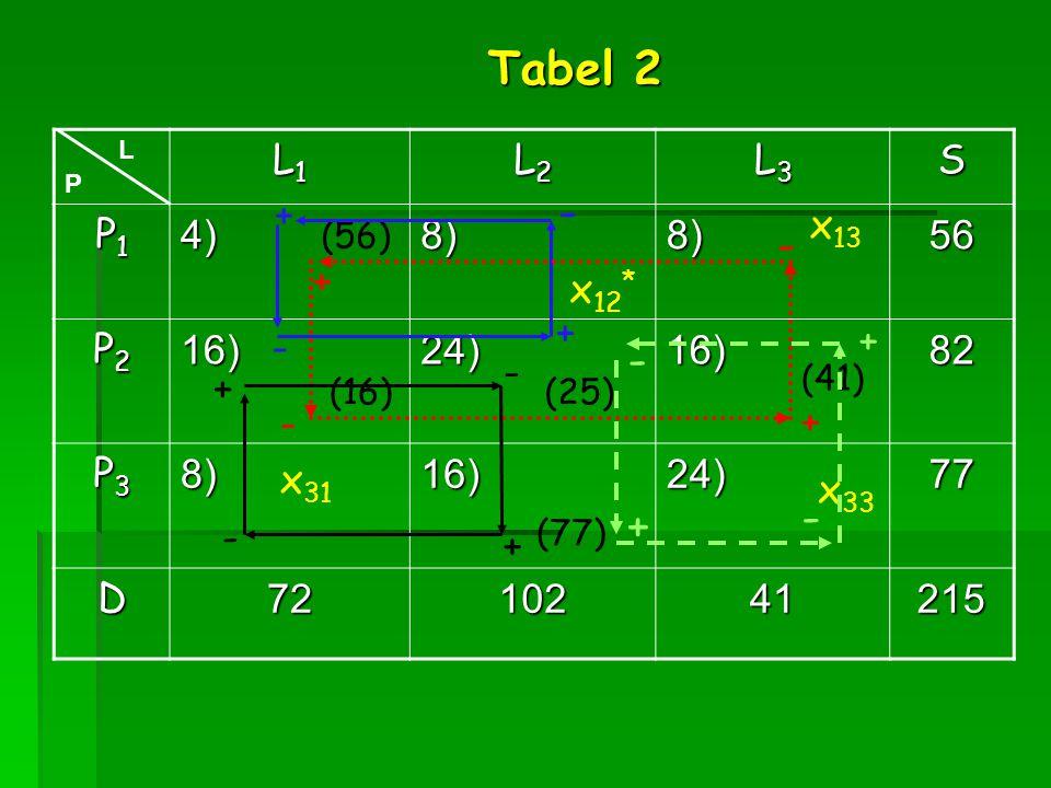 Tabel 2 - - - - + L1 L2 L3 S P1 4) 8) 56 P2 16) 24) 82 P3 77 D 72 102