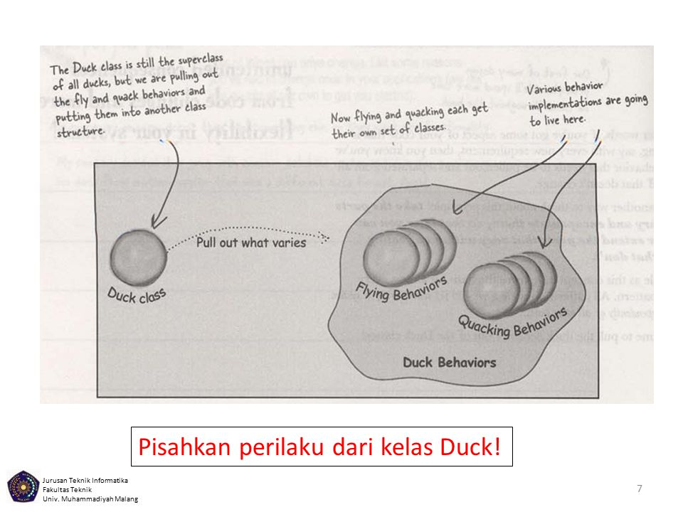 Pisahkan perilaku dari kelas Duck!