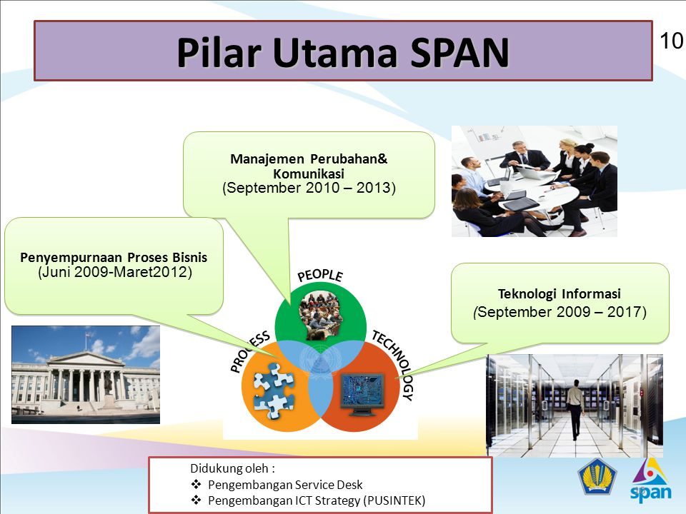Pilar Utama SPAN 10. Manajemen Perubahan& Komunikasi (September 2010 – 2013) Penyempurnaan Proses Bisnis (Juni 2009-Maret2012)