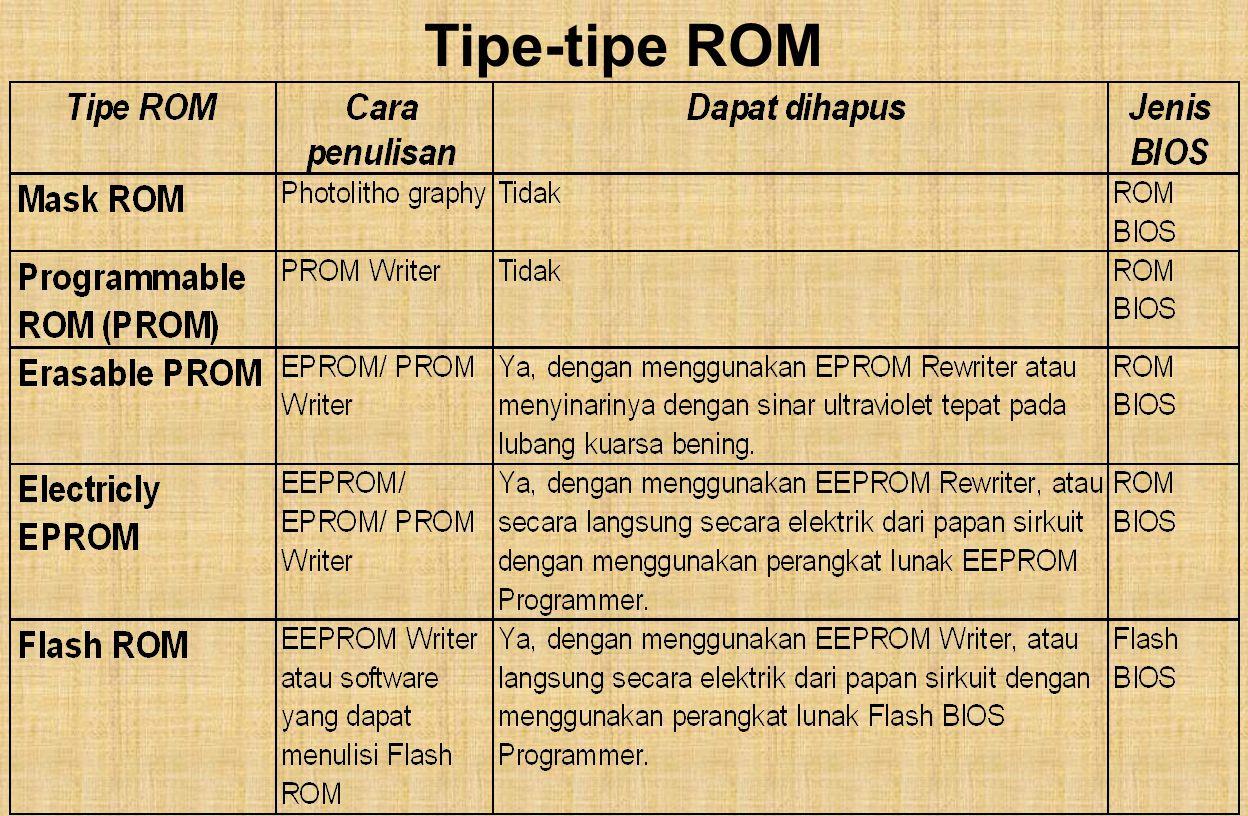 Tipe-tipe ROM