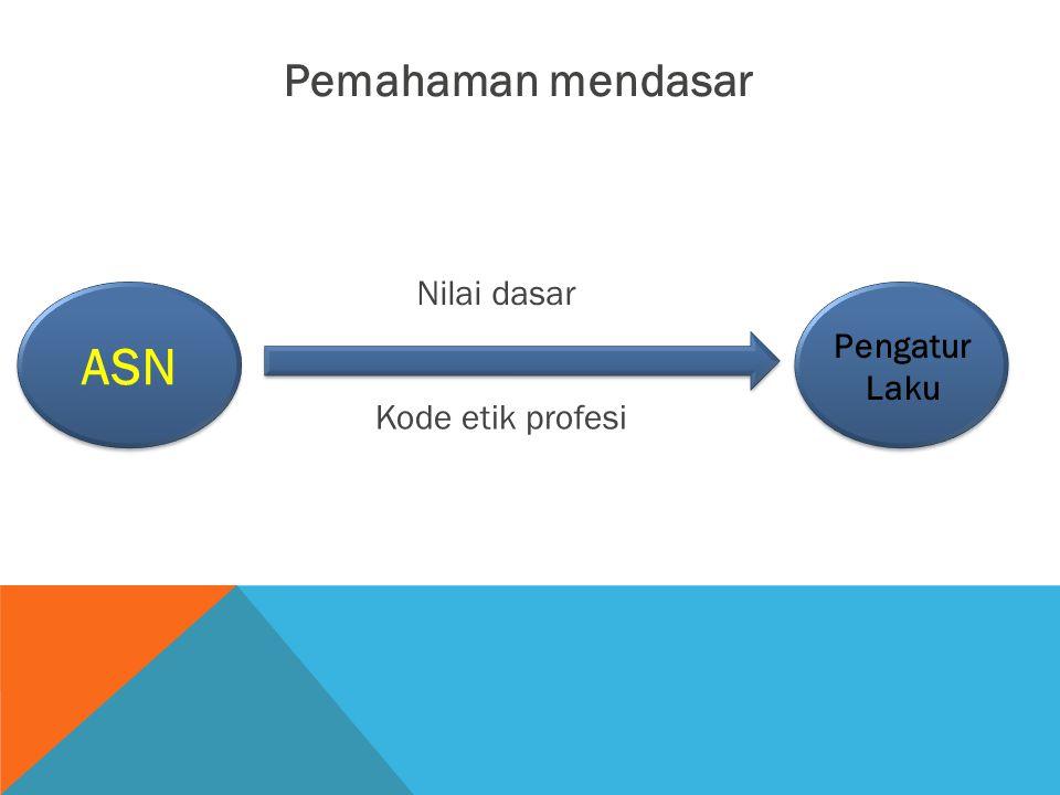 Pemahaman mendasar Nilai dasar ASN Pengatur Laku Kode etik profesi