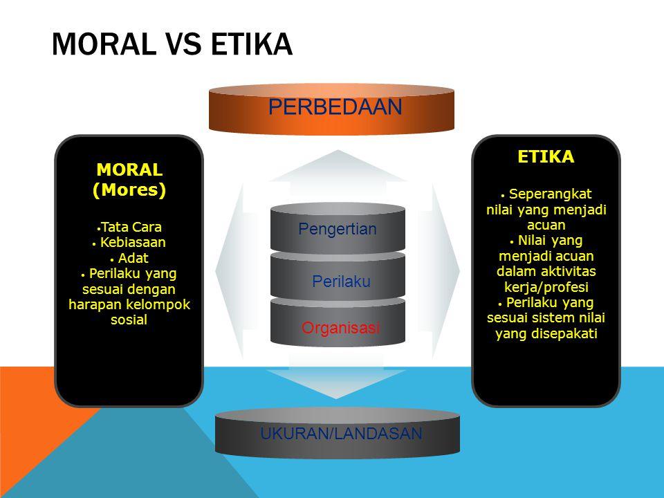 Moral vs Etika PERBEDAAN ETIKA MORAL (Mores) Pengertian Perilaku