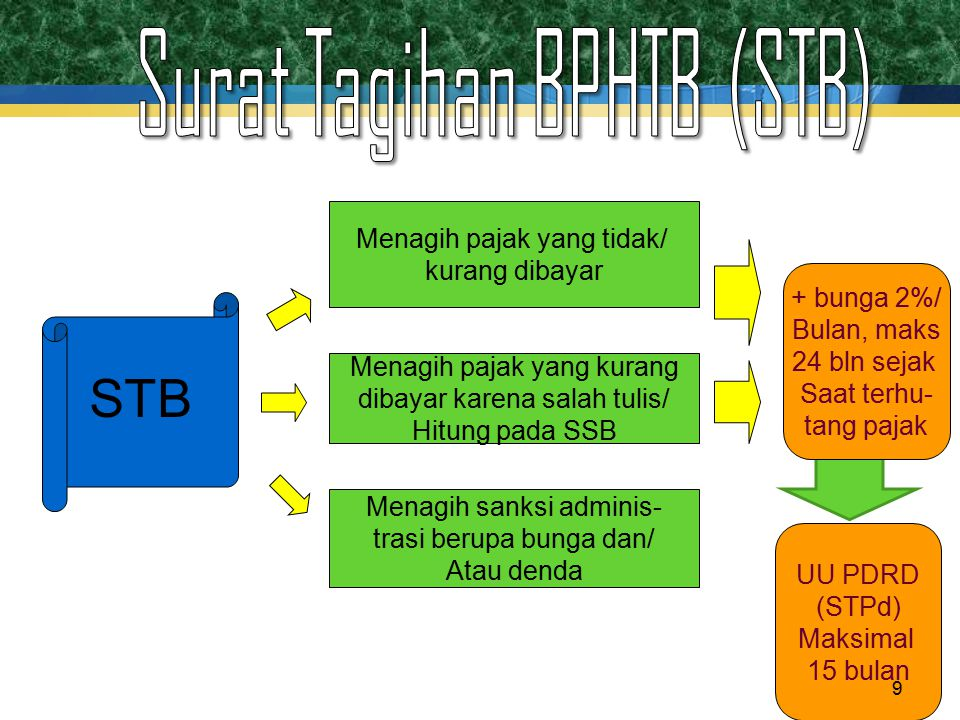 STB Surat Tagihan BPHTB (STB) Menagih pajak yang tidak/ kurang dibayar