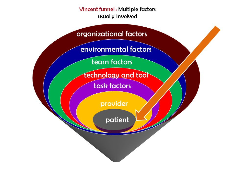 Vincent funnel : Multiple factors usually involved