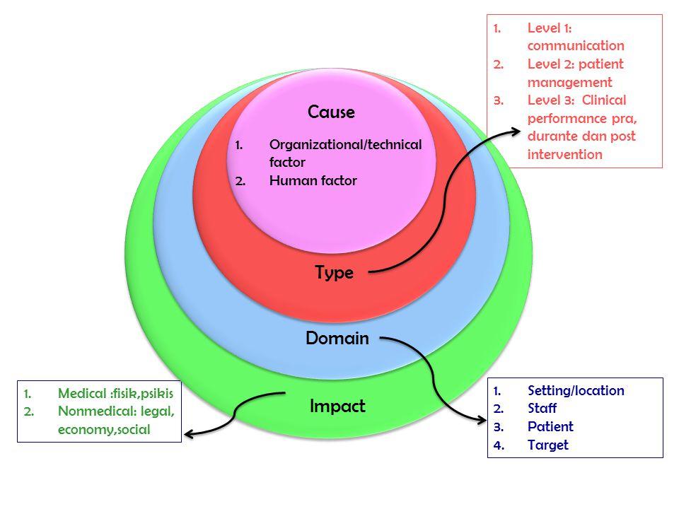 Cause Type Domain Impact Level 1: communication