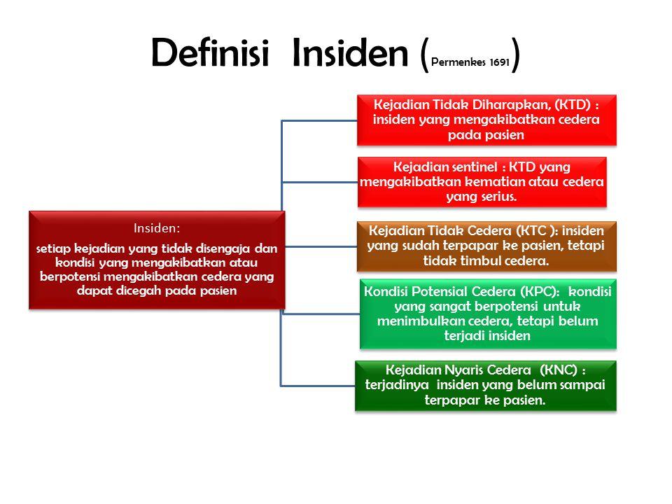 Definisi Insiden (Permenkes 1691)