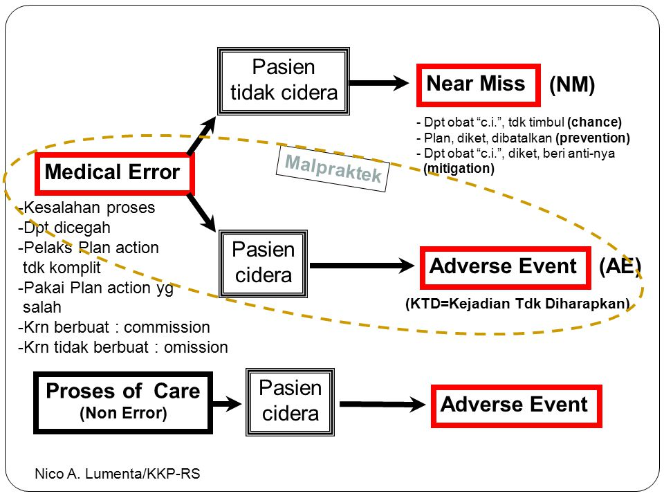 Pasien tidak cidera Near Miss (NM) Medical Error Pasien cidera