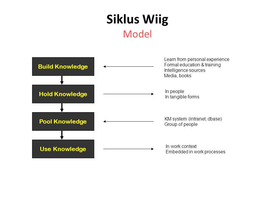 Siklus Wiig Model Build Knowledge Hold Knowledge Pool Knowledge