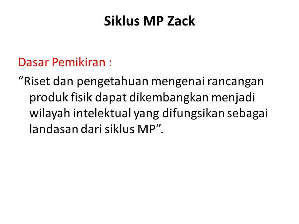 Siklus MP Zack