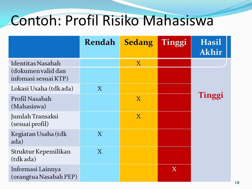 Contoh: Profil Risiko Mahasiswa