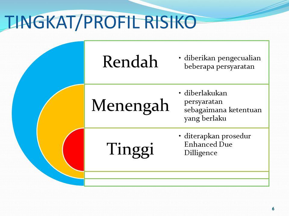 TINGKAT/PROFIL RISIKO