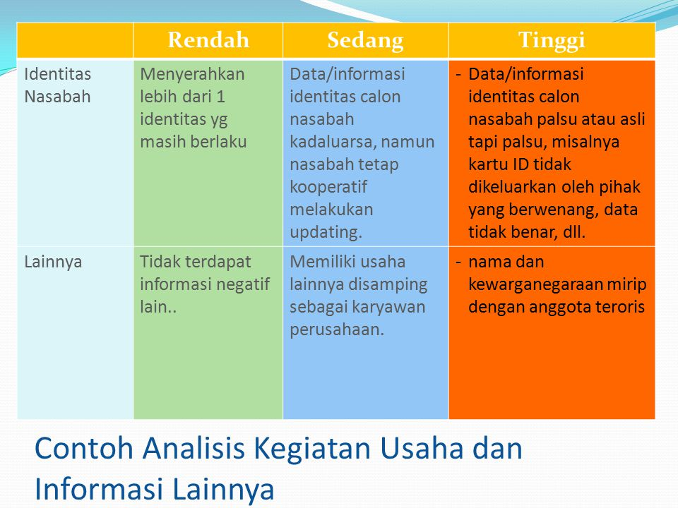 Contoh Analisis Kegiatan Usaha dan Informasi Lainnya