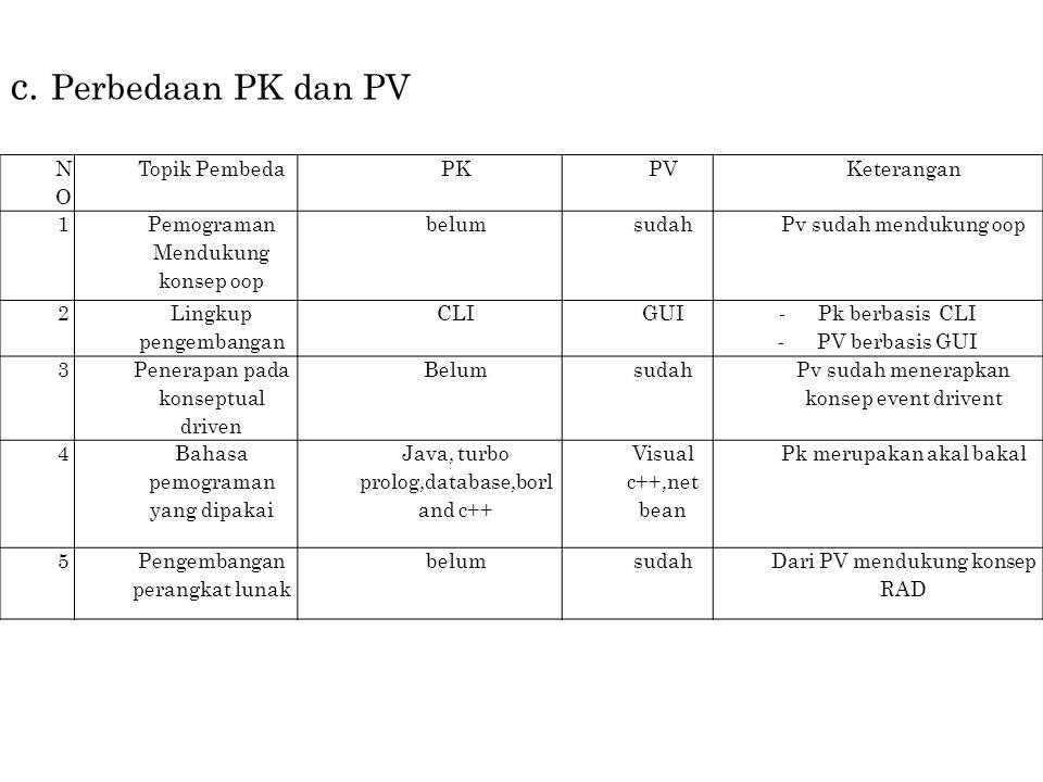 c. Perbedaan PK dan PV NO Topik Pembeda PK PV Keterangan 1