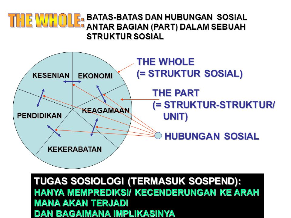 THE WHOLE: THE WHOLE (= STRUKTUR SOSIAL) THE PART