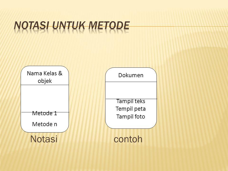 Notasi untuk metode Notasi contoh Nama Kelas & objek Dokumen