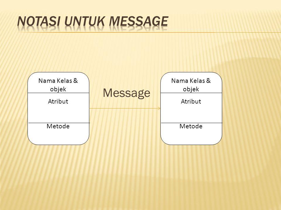 Notasi untuk message Message Nama Kelas & objek Atribut Metode