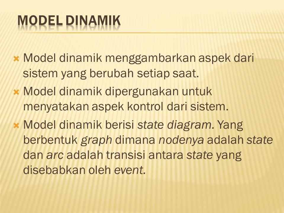 Model Dinamik Model dinamik menggambarkan aspek dari sistem yang berubah setiap saat.