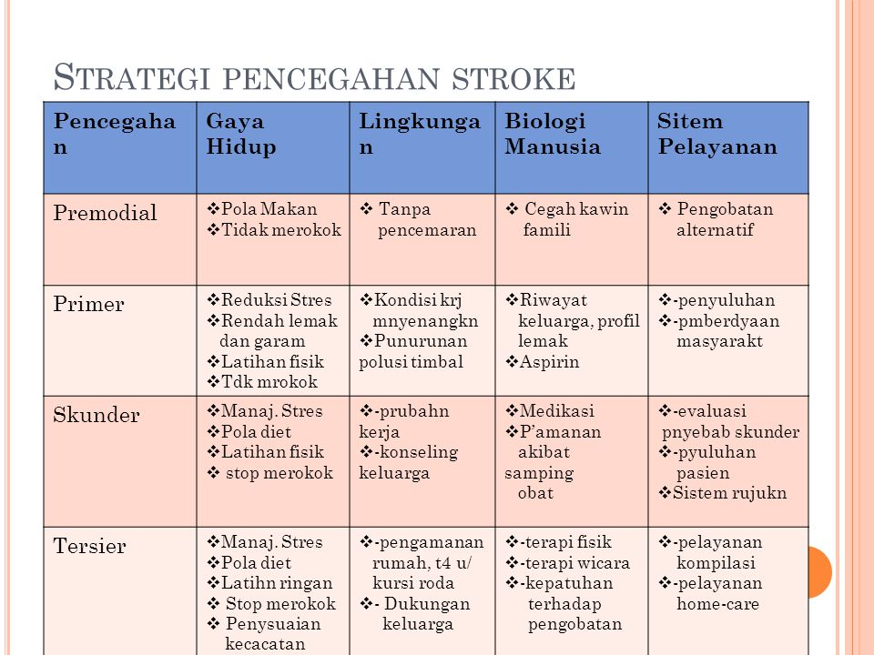 Strategi pencegahan stroke