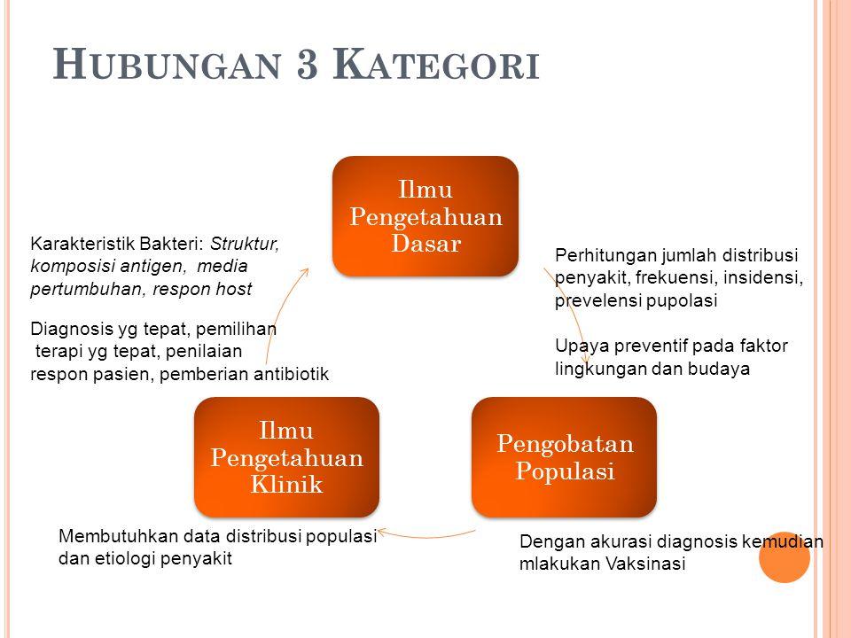 Hubungan 3 Kategori Ilmu Pengetahuan Dasar. Pengobatan Populasi. Ilmu Pengetahuan Klinik.