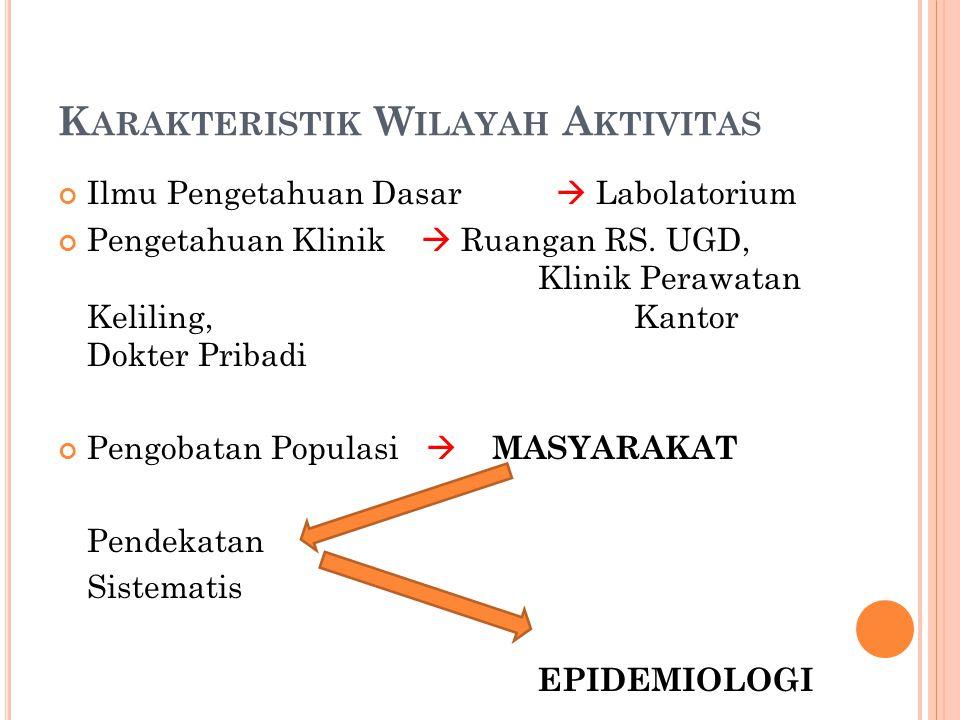 Karakteristik Wilayah Aktivitas
