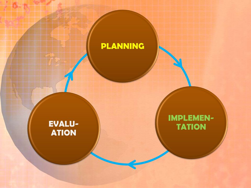 PLANNING IMPLEMEN-TATION EVALU-ATION