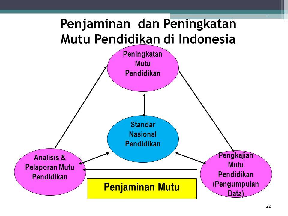 Penjaminan dan Peningkatan Mutu Pendidikan di Indonesia