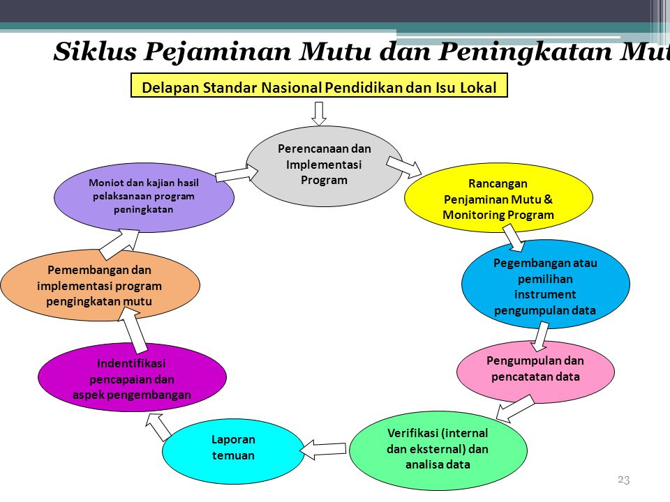 Siklus Pejaminan Mutu dan Peningkatan Mutu