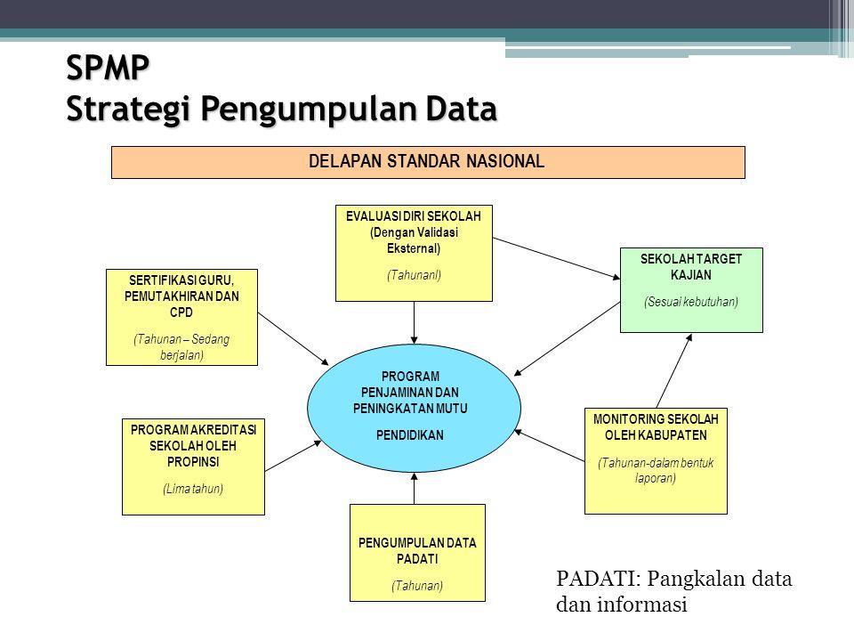 SPMP Strategi Pengumpulan Data